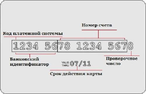 Значение цифр на банковской карте